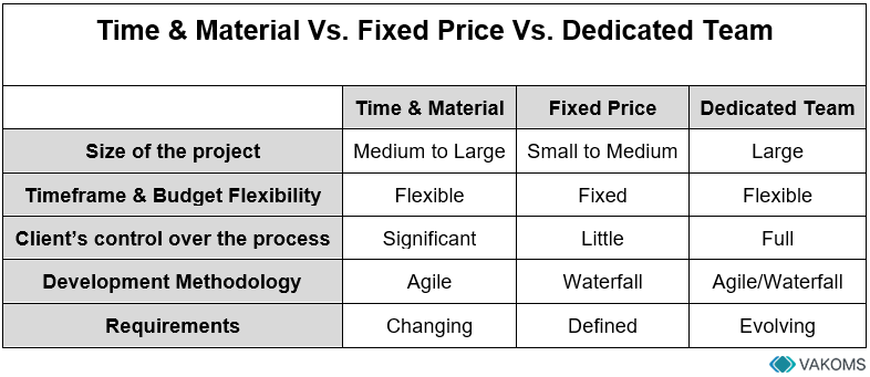 time-and-material-vs-fixed-price-vs-dedicated-team-pricing-models-comparison