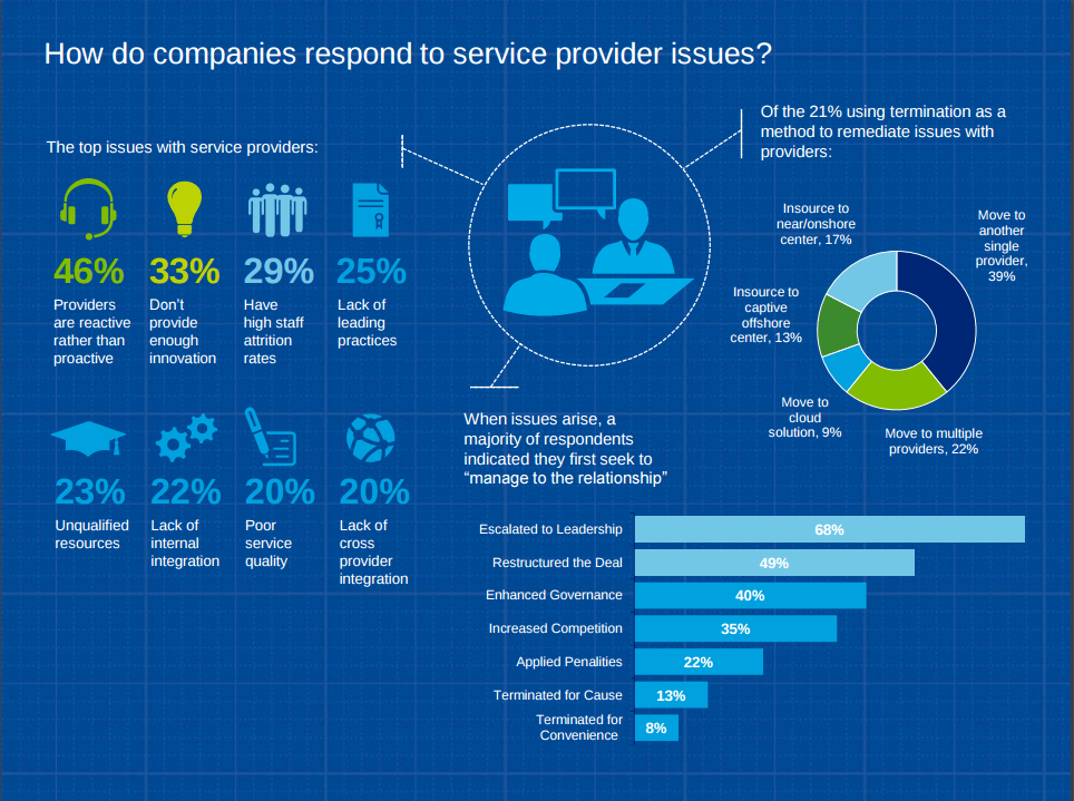 how do companies respond to service provider issues IT outsourcing