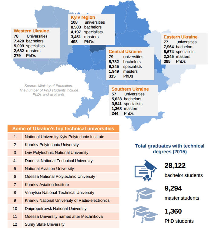 Ukranian top technical universities