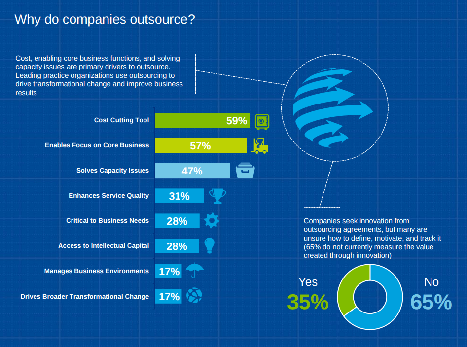 why do companies outsource IT software development