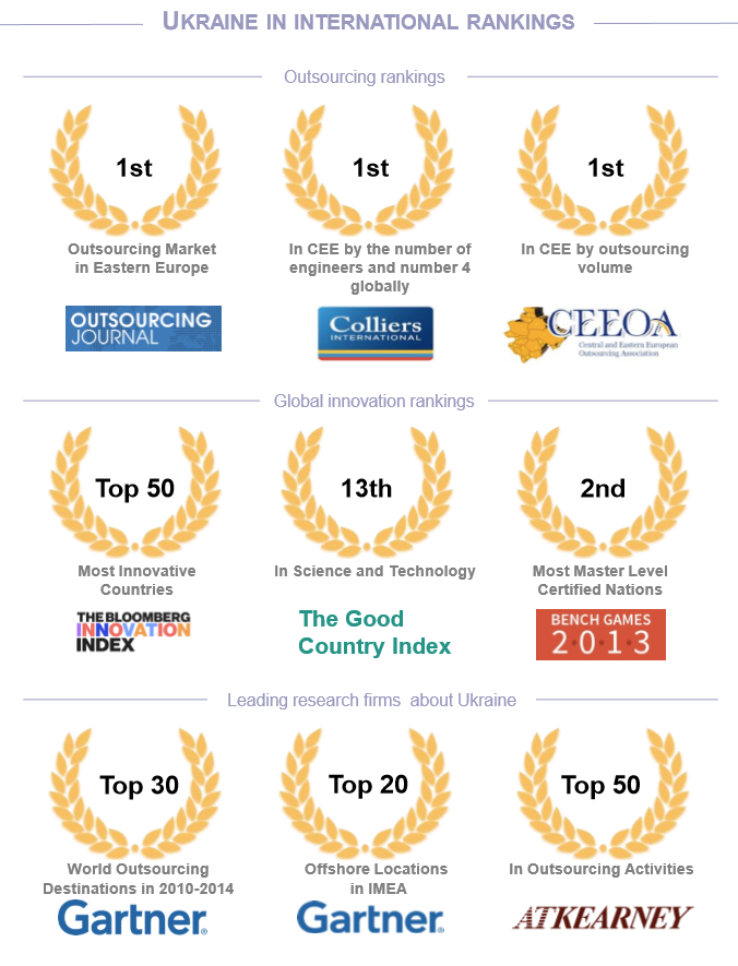 Ukraine in international rankings awards it
