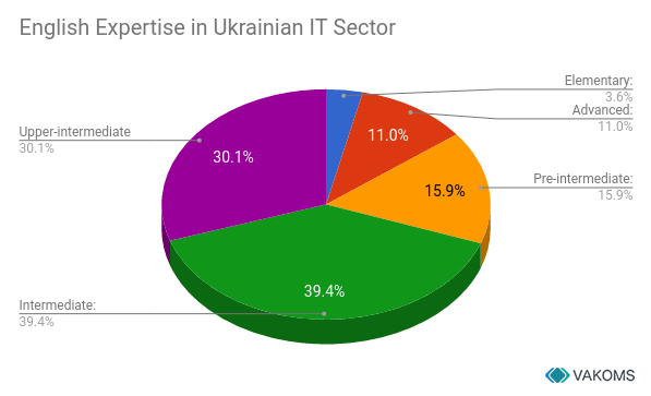 english_expertise_in_ukrainian_it_sector_vakoms