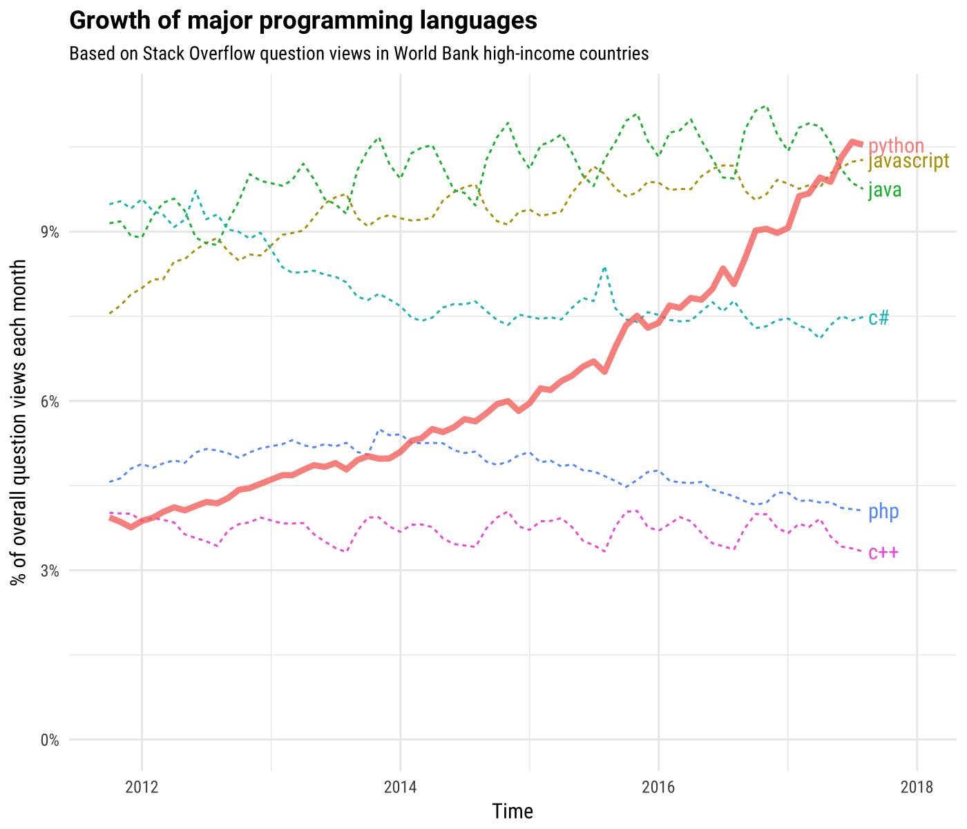 Python development in trend