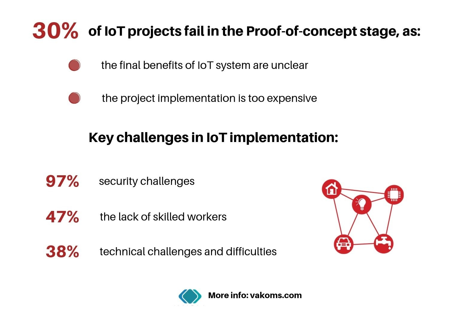 Challenges in implementing your IoT business idea